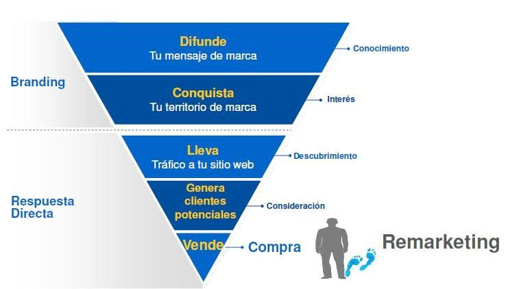 Remarketing Google AdWords