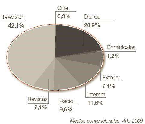 Inversión publicitaria total 2009