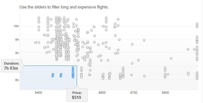 grafico precio vuelos google flight search