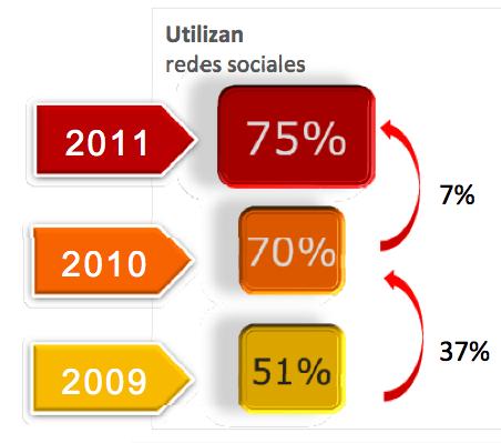 redesociales sp 2011