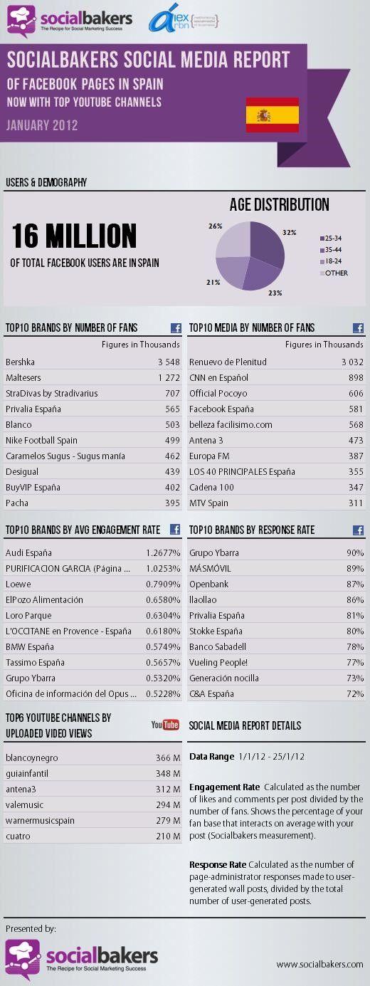 facebook-espana-enero 2012