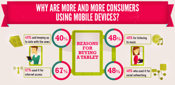 Consumidores en dispositivos móviles