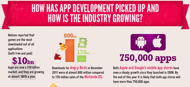 Crecimiento de la industria mobile
