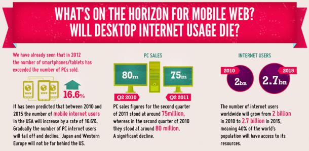 Futuro del Internet en el Móvil
