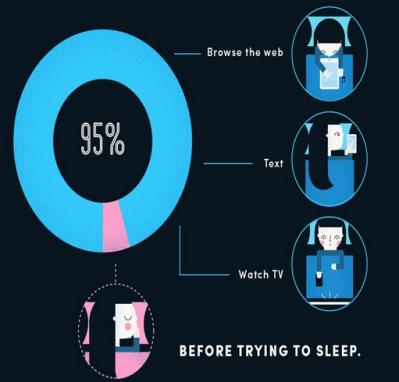 Consumo de contenidos antes de dormir