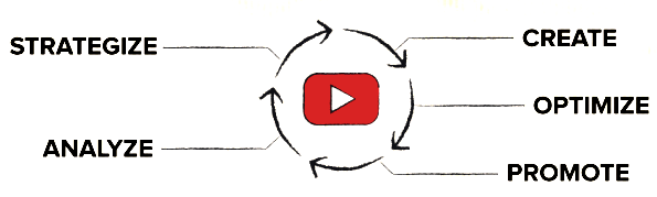 optimizacion estrategia youtube