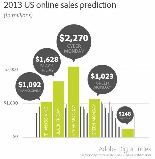 black friday cyber monday comprar online infografía predicción ventas