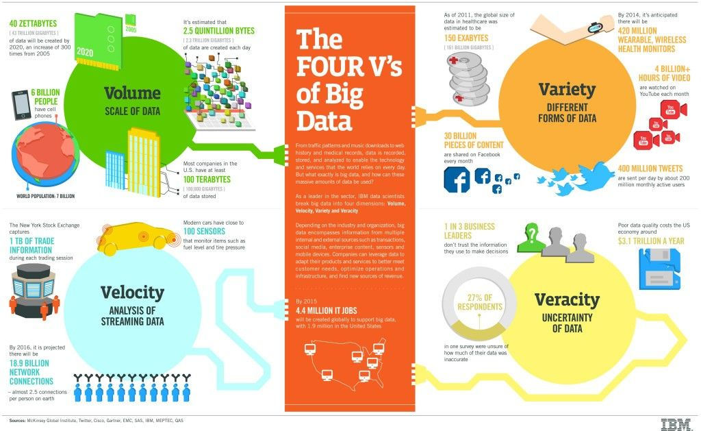 4 vs of big data