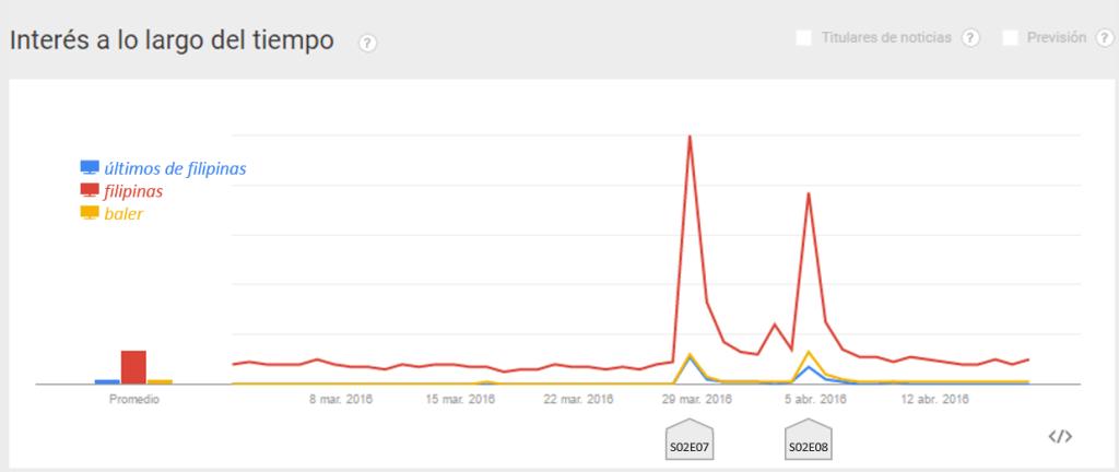 búsquedas en Google sobre la guerra de Filipinas