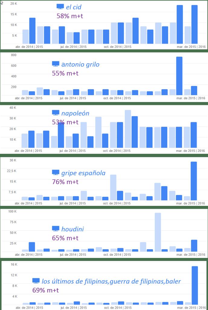 volúmenes de búsquedas mensuales en Google sobre personajes y hechos del MdT