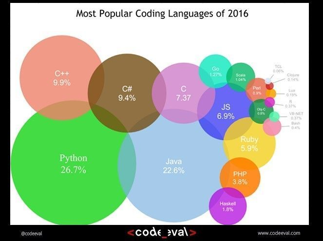 most popular coding languages 2016