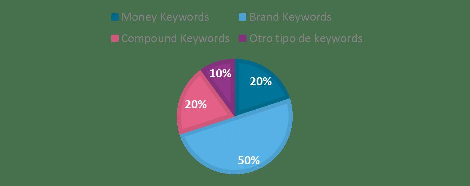 Distribución de Keywords