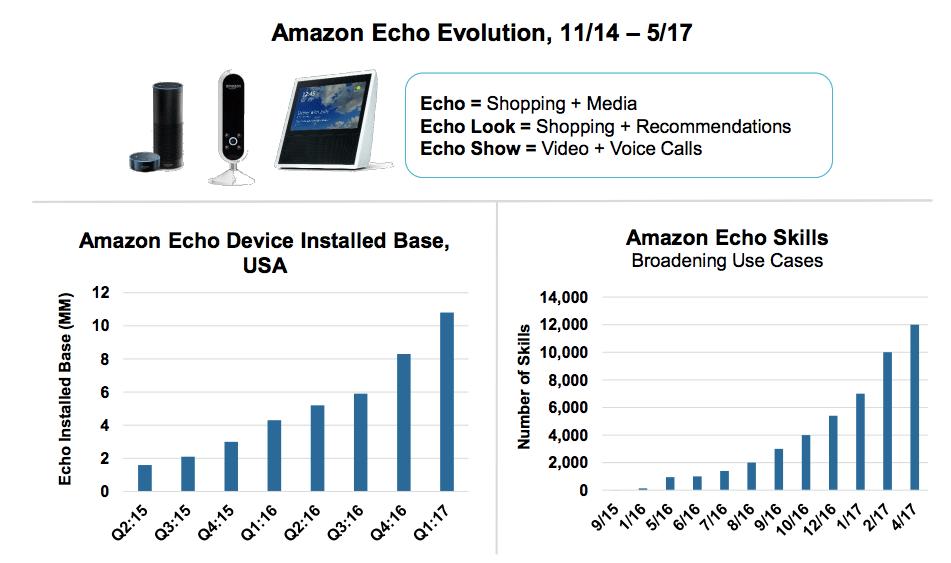 Evolución Echo de Amazon