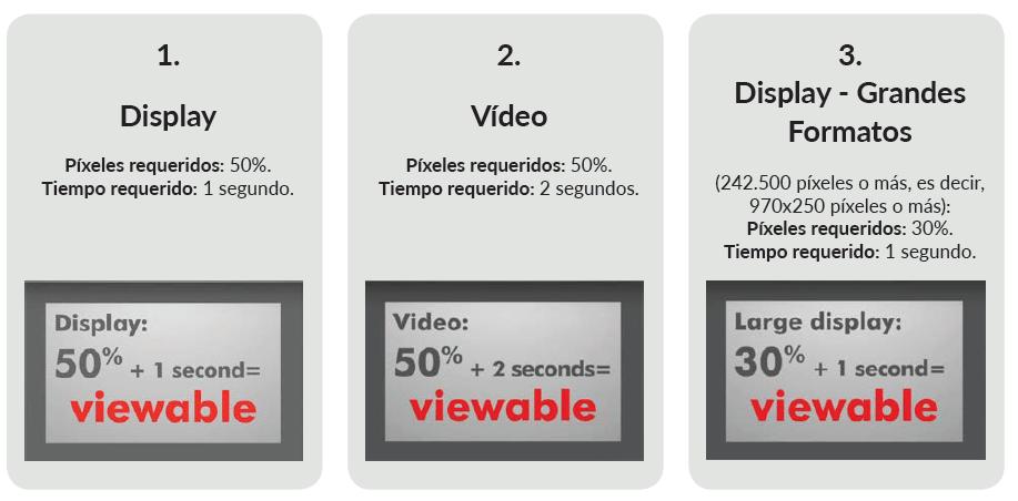 Guía Ad viewability | Estándares