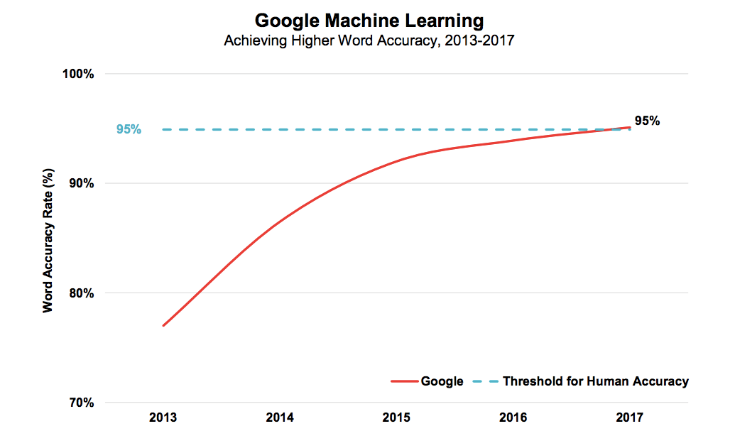 Google Machine Learning