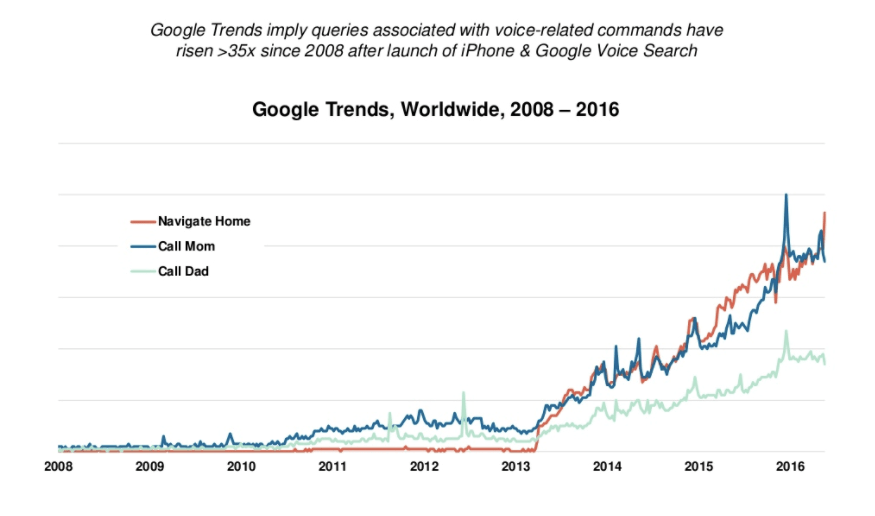 Google Trends - Voice Search