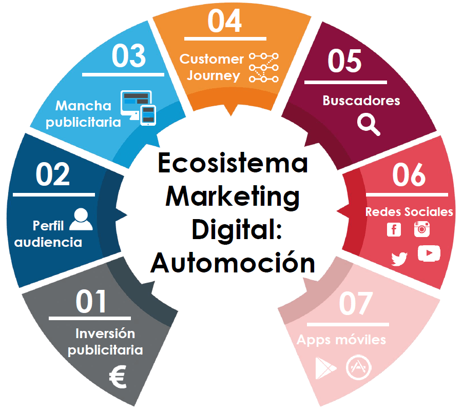 Ecosistema Marketing Digital: Automoción