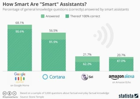 How Smart Are 'smart' Assistants?