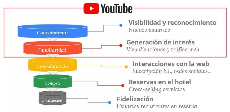 YouTube Caso YOUniverse