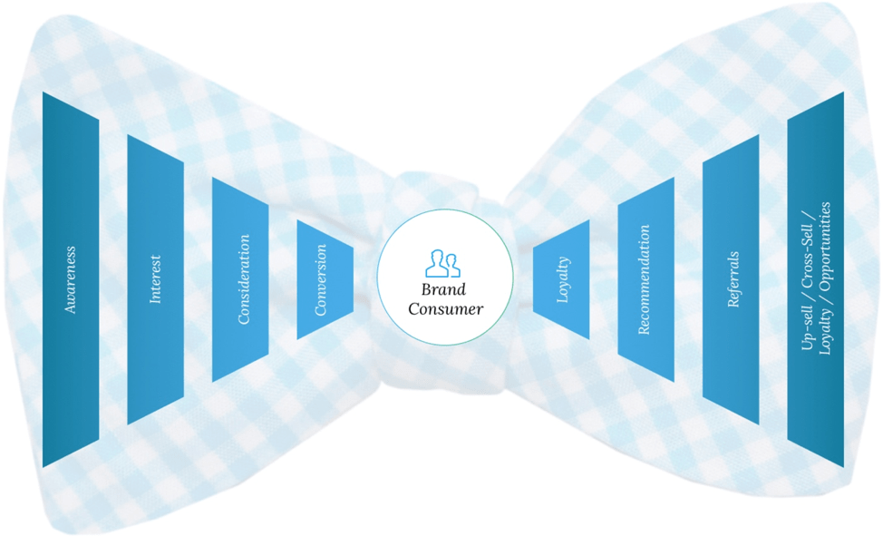bowtie funnel marketing