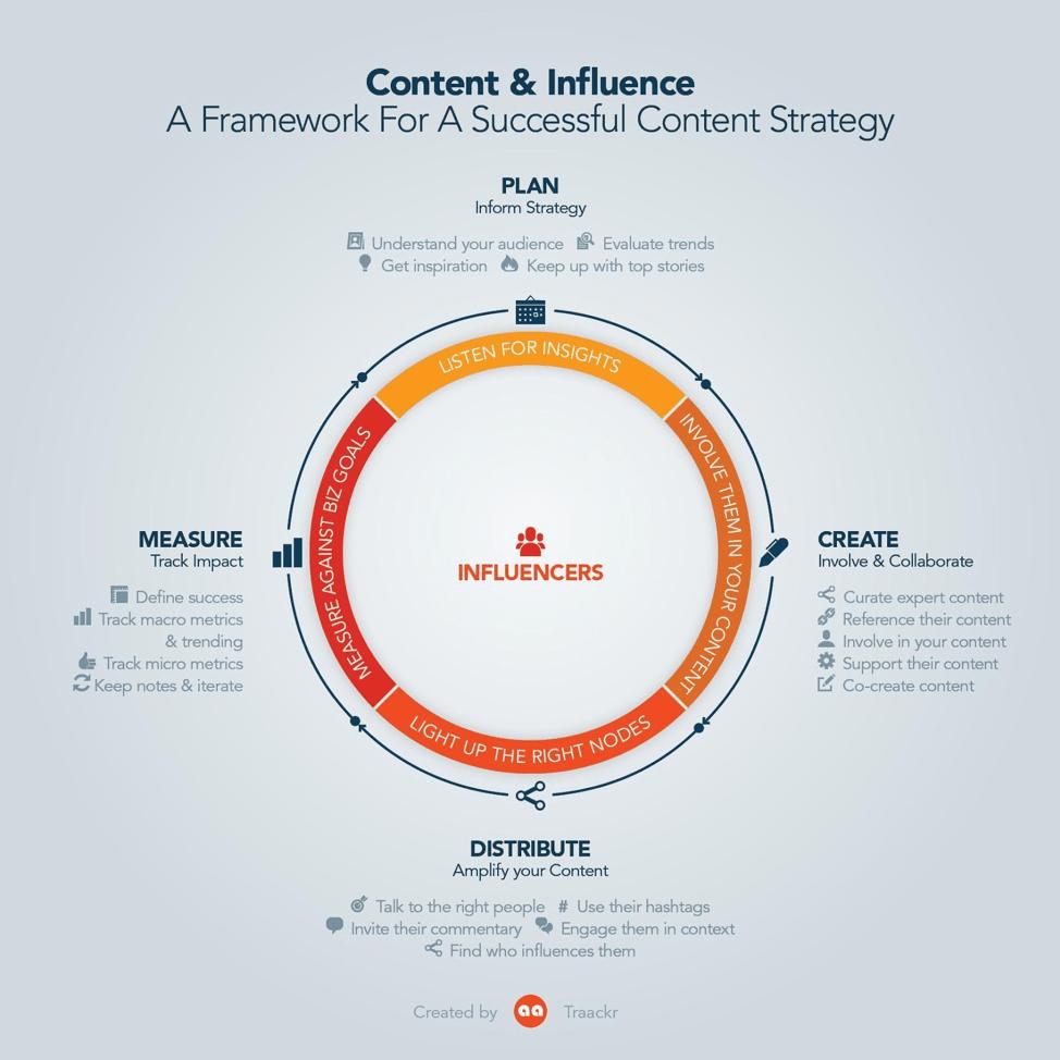 content influence framework