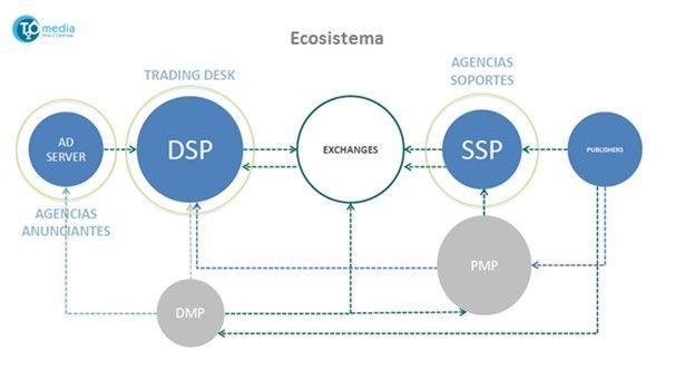 Ecosistema de la Publicidad Programática