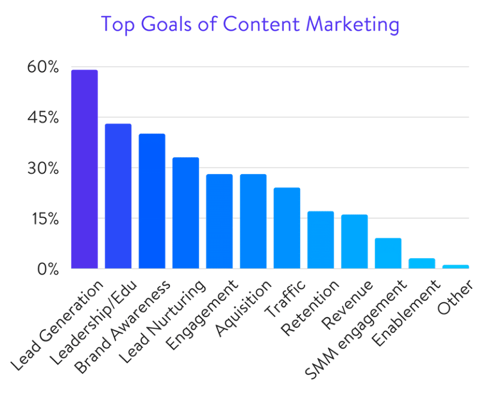 top goals of content marketing