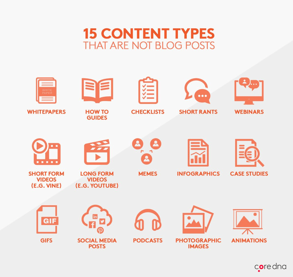 types of posts