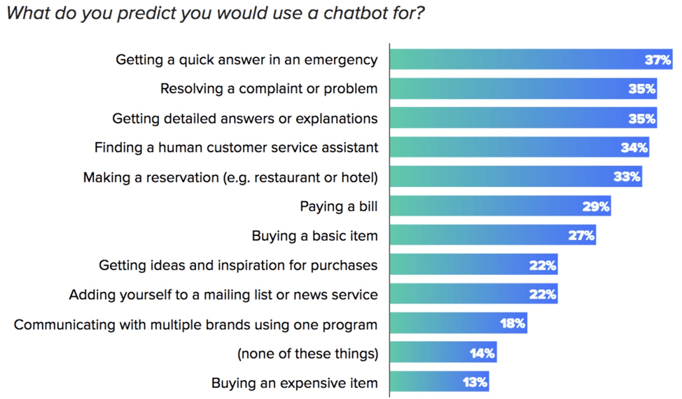 what are chatbots used for today
