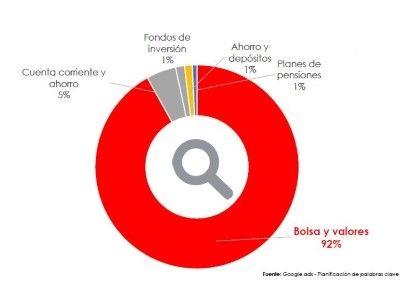 En lo que respecta a las búsquedas de activo el 51% se corresponden a  créditos y préstamos seguidos de hipotecas (39%) y tarjetas (10%). d057e7698ed