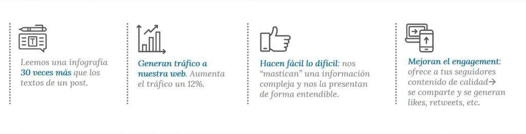 Infografías en Redes Sociales