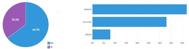 manejo publicidad marketing automation
