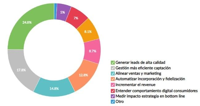 Usos plataforma marketing automation