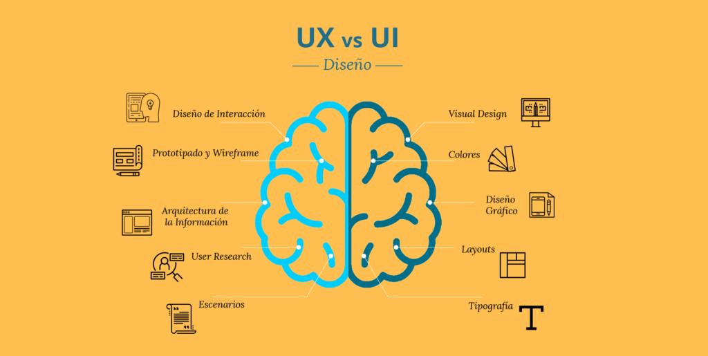 Ilustracion UX vs UI