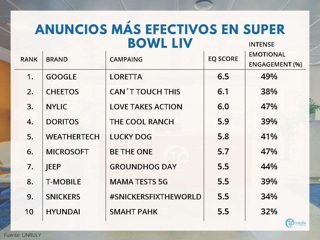 Estadísticas Super Bowl