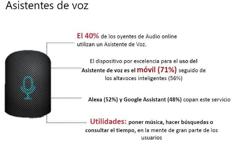 Asistentes de Voz - Audio Online